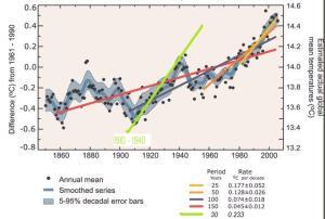IPCC Global Mean Temp Rev