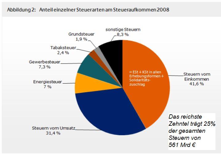 Steuern Deutschland österreich
