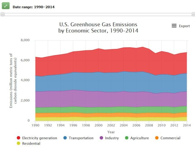 Us Greenhuse Emissions